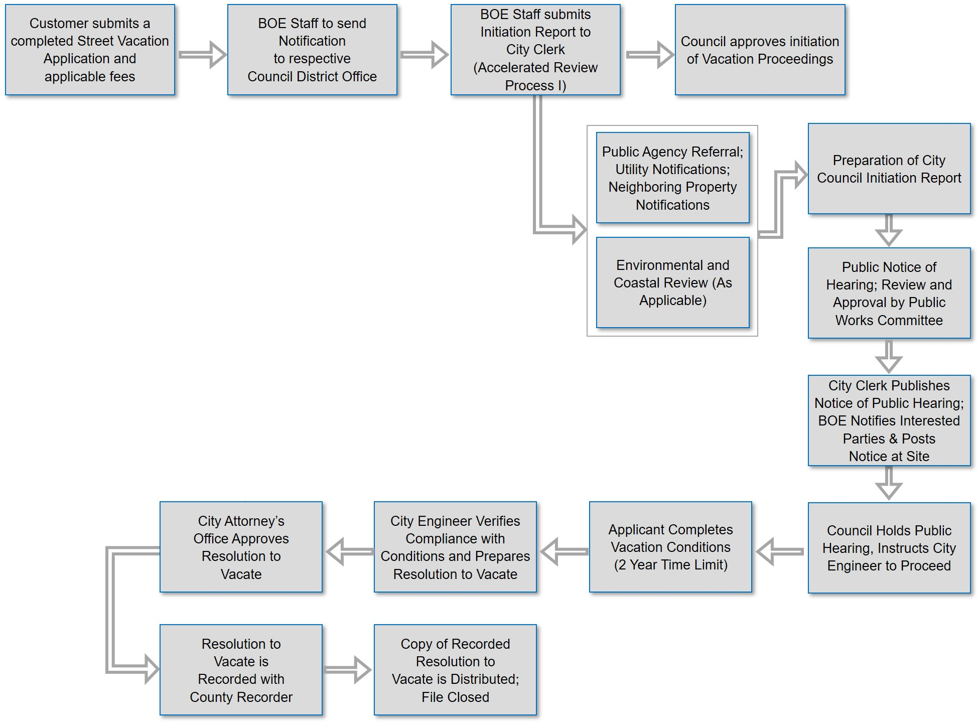Street Vacation Process Flow Chart
